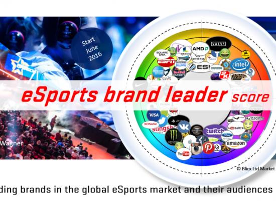 eSports Brand Leader Survey