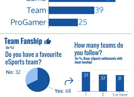 eSports Survey Infographics