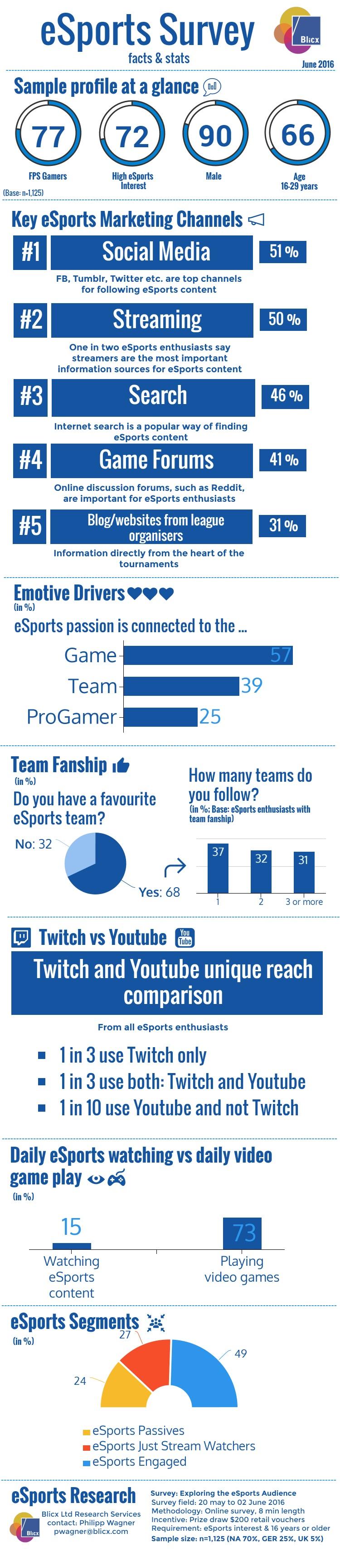 eSports Survey Infographics